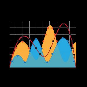 曲線分布式統計表