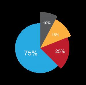 簡約數據分析餅圖