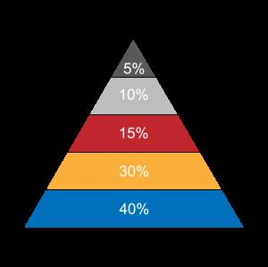 彩色卡通金字塔数据统计图