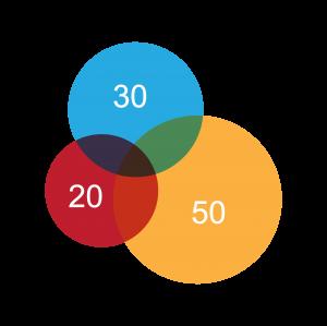 三個透明數字圓圈圖案